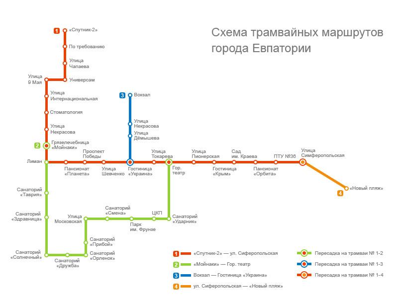 Схема трамваев в Евпатории